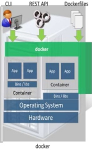 Linux Containers: Parallels, LXC, OpenVZ, Docker and More