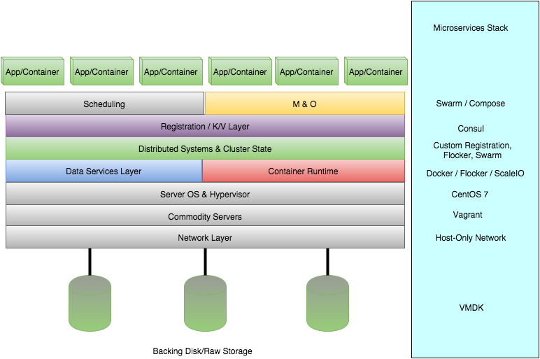 Microservices: An architecture from scratch using Docker